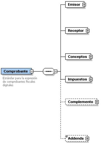 Estructura del CFDI versión 3.3